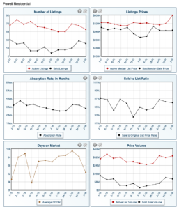 Powell Market Report June 2016