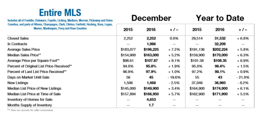 2016-central-ohio-housing-market-summary