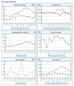 worthington-real-estate-stats-1116