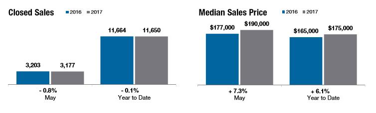 central Ohio median home sale price