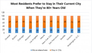 Graph - seniors prefer to stay in their cities after the age of 80
