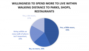 Walkability Brings Higher Offers Graph