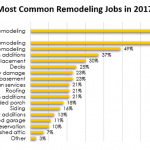 Most Common Remodeling Jobs 2017